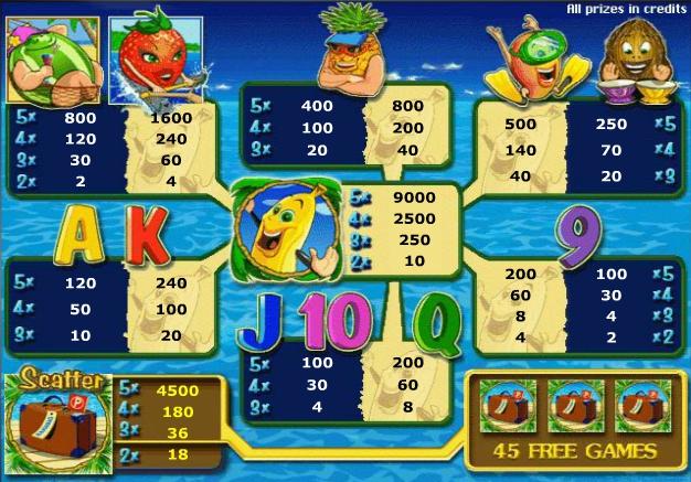 Игровой автомат Бананы (Bananas go Bahamas) особенности